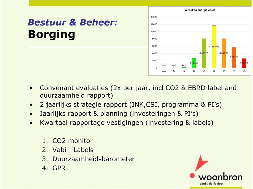 596,00 0,00 0,00 199,00 A++ A+ A B C D E F G Convenant evaluaties (2x per jaar, incl CO2 & EBRD label and duurzaamheid