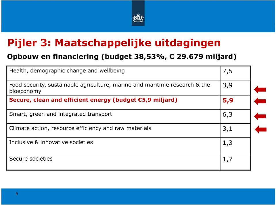 maritime research & the bioeconomy Secure, clean and efficient energy (budget 5,9 miljard) 5,9 Smart, green and