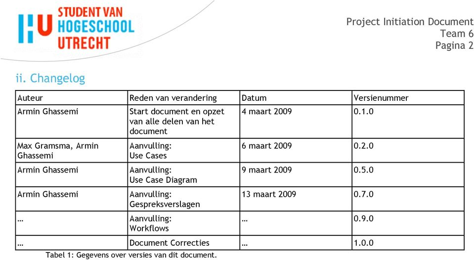 Ghassemi Armin Ghassemi Start document en opzet van alle delen van het document Aanvulling: Use Cases Aanvulling: