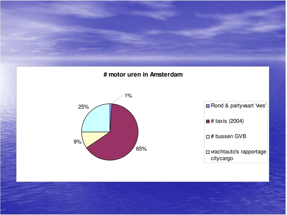 taxis (2004) 9% 65% # bussen