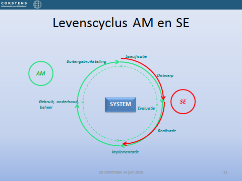 LEVENSCYCLUS SYSTEMS ENGINEERING en ASSET MANAGEMENT Systems Engineering en Asset Management handelen beide vanuit de gehele levenscyclus, de activiteiten