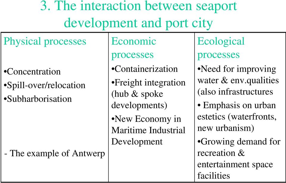 developments) New Economy in Maritime Industrial Development Ecological processes Need for improving water & env.
