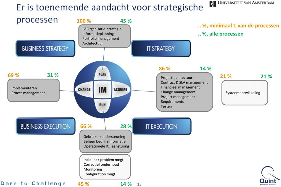. %, alle processen 69 % 31 % Implementeren Proces management 86 % 14 % Projectarchitectuur Contract & SLA management Financieel management