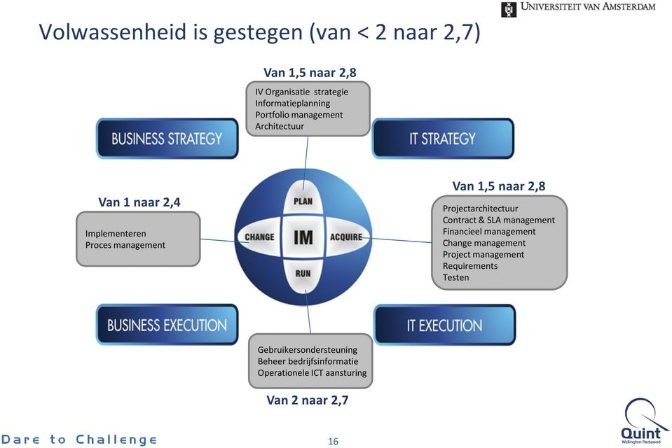 Projectarchitectuur Contract & SLA management Financieel management Change management Project management