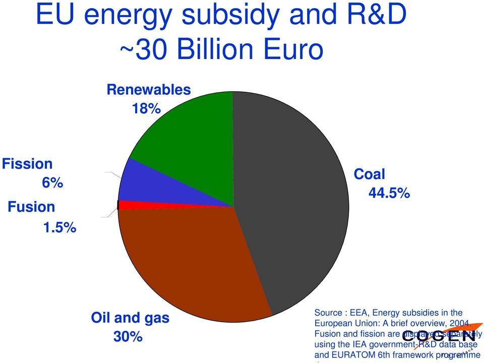 5% Oil and gas 30% Source : EEA, Energy subsidies in the European Union: A