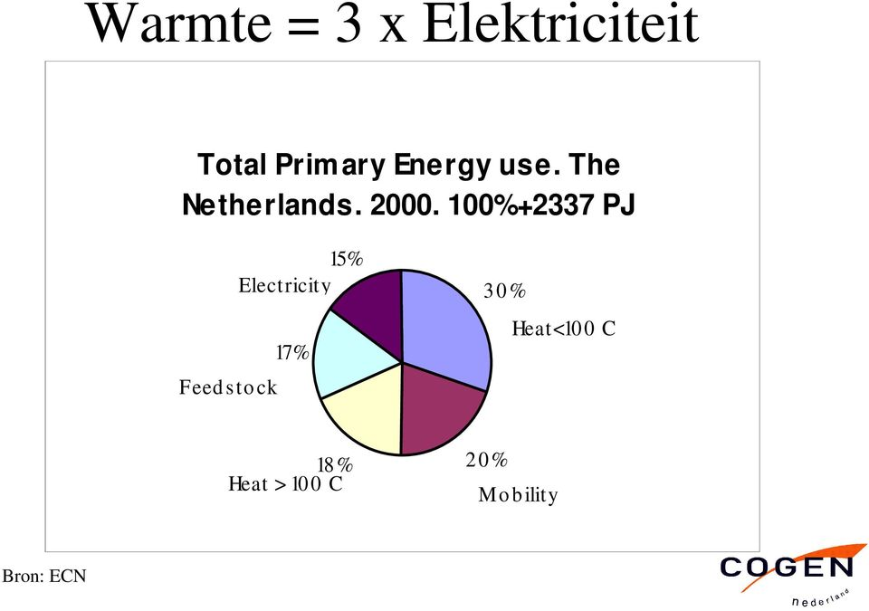 100%+2337 PJ 15% Electricity 17% Feed sto ck