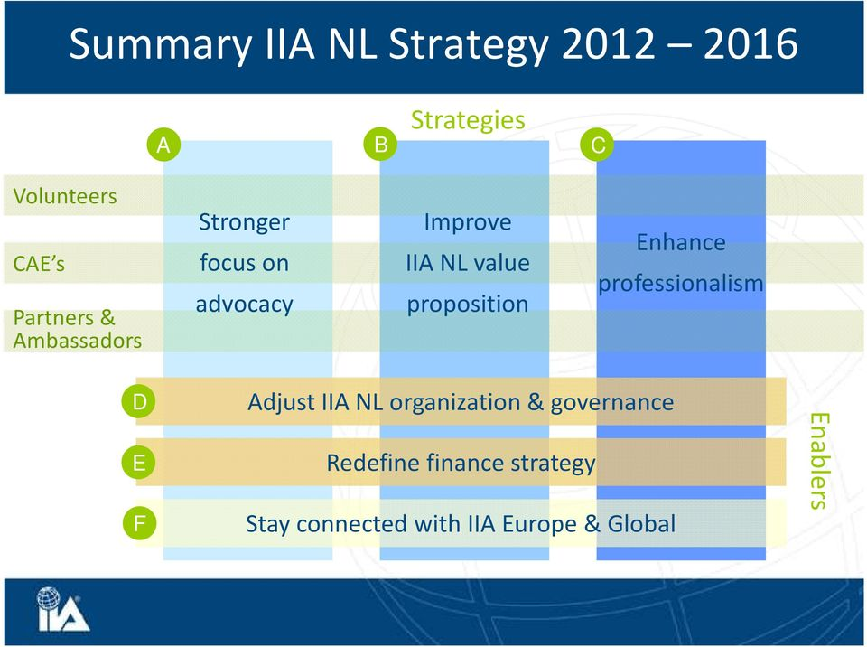 proposition Enhance professionalism D E F Adjust IIA NL organization &