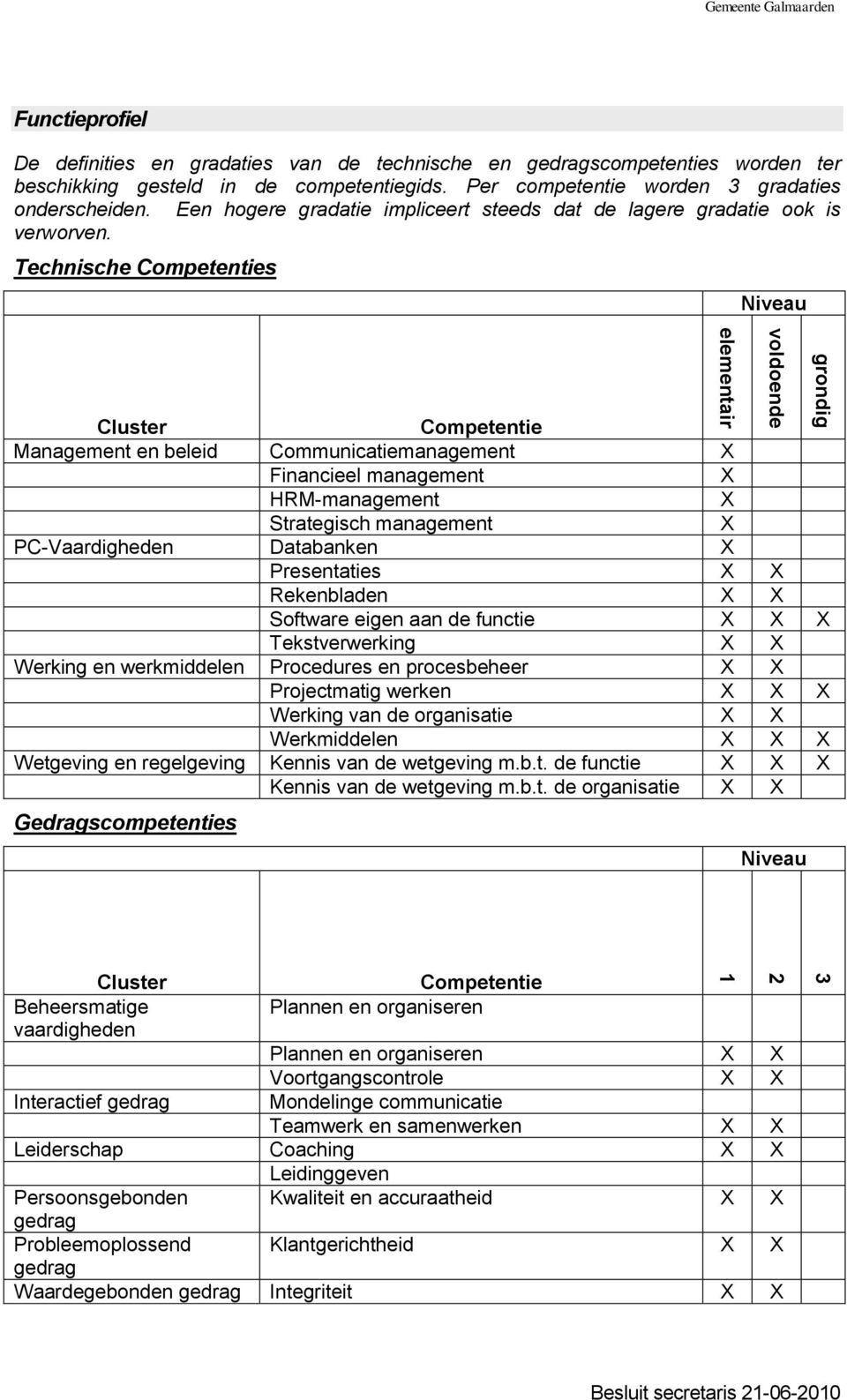 Technische Competenties Niveau Cluster Competentie Management en beleid Communicatiemanagement X Financieel management X HRM-management X Strategisch management X PC-Vaardigheden Databanken X