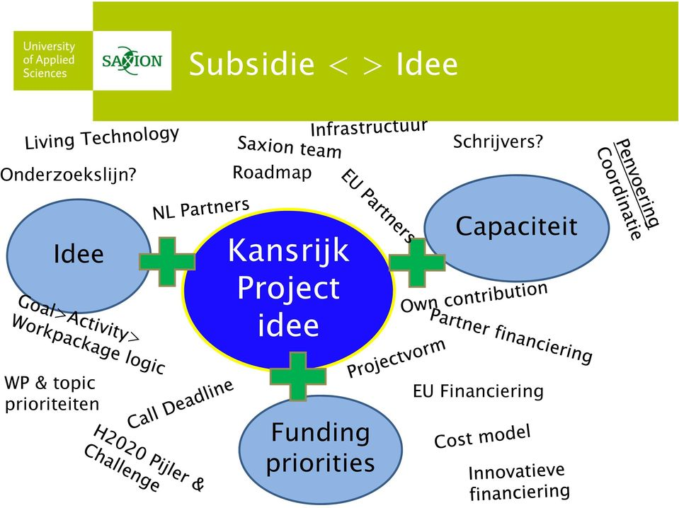 Kansrijk Project idee Funding