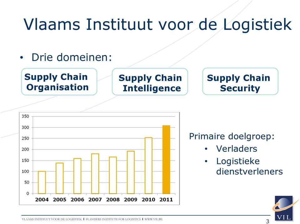 Chain Intelligence Supply Chain Security