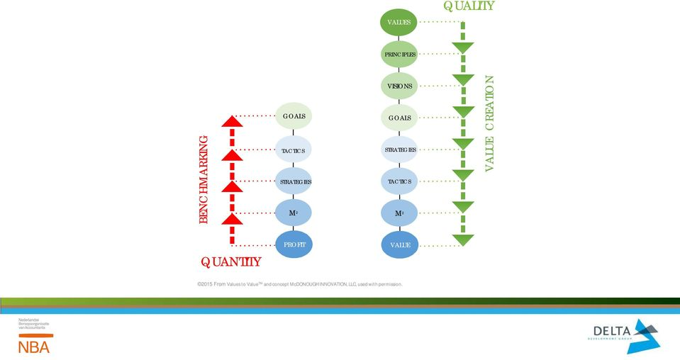 CREATION PROFIT VALUE QUANTITY 2015 From Values to Value