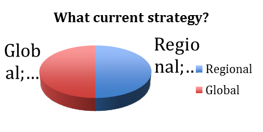 International business strategy global versus regional asian question 3 what kind of international strategy has your organization regional or global fandeluxe Choice Image