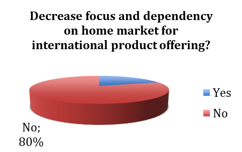 International business strategy global versus regional asian question 7 what has been the original goal of internationalization of your fandeluxe Choice Image