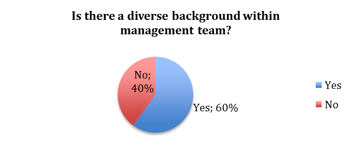 International business strategy global versus regional asian question 13 how is cross cultural awareness among senior management team are they fandeluxe Choice Image