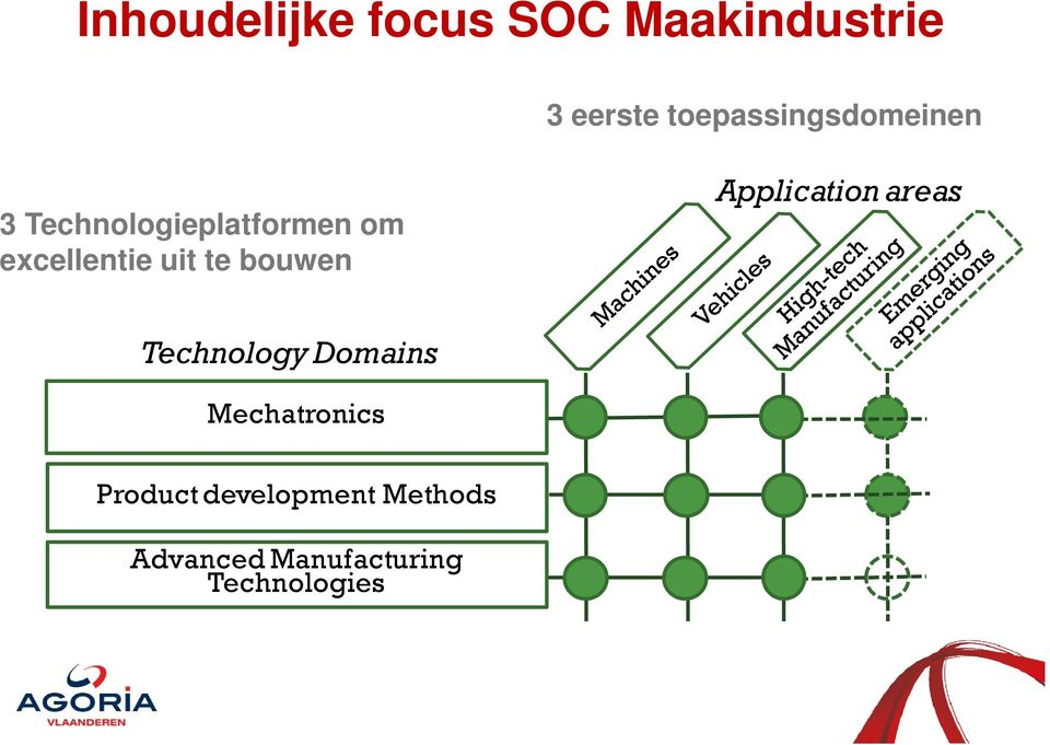 excellentie uit te bouwen Application areas Technology