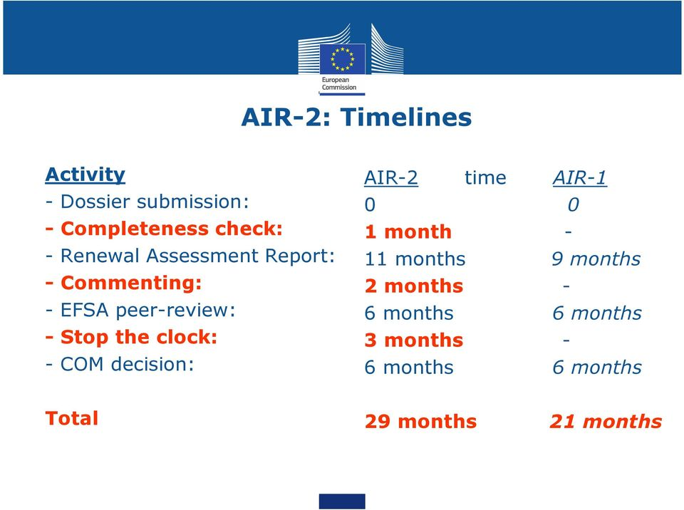 months - Commenting: - EFSA peer-review: -Stop the clock: - COM decision: