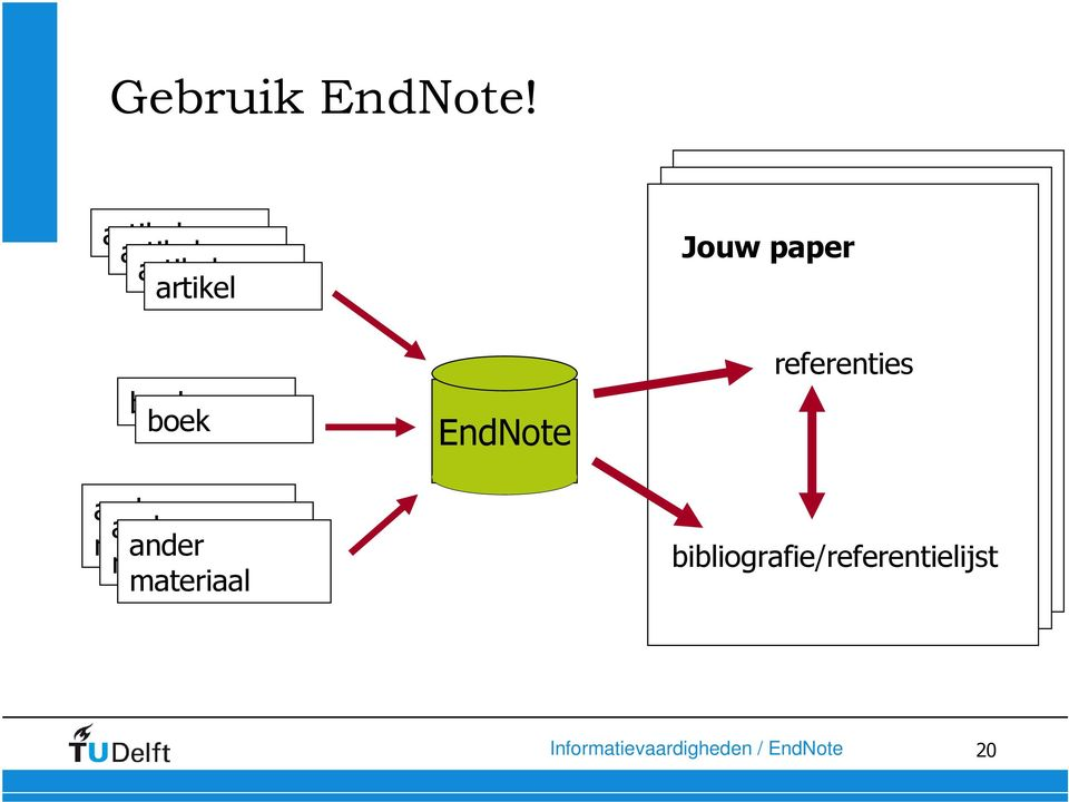 ander materiaal materiaal EndNote Your paper Your paper Jouw paper