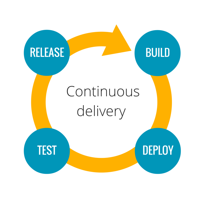 Setting the stage Continuous Delivery & DevOps Gaat niet over hoe vaak je