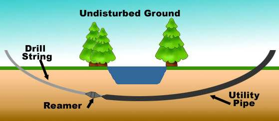 Innovation Horizontal directional drilling