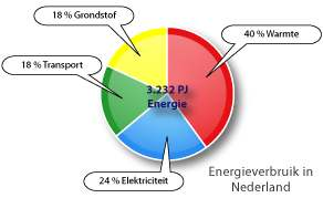 Far more energy needed for heating than for generation of electricity Primary energy balance of The