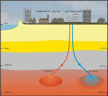 Geothermal heat and seasonal storage Huge potential for geothermal heat in The Netherlands at 2.000-4.