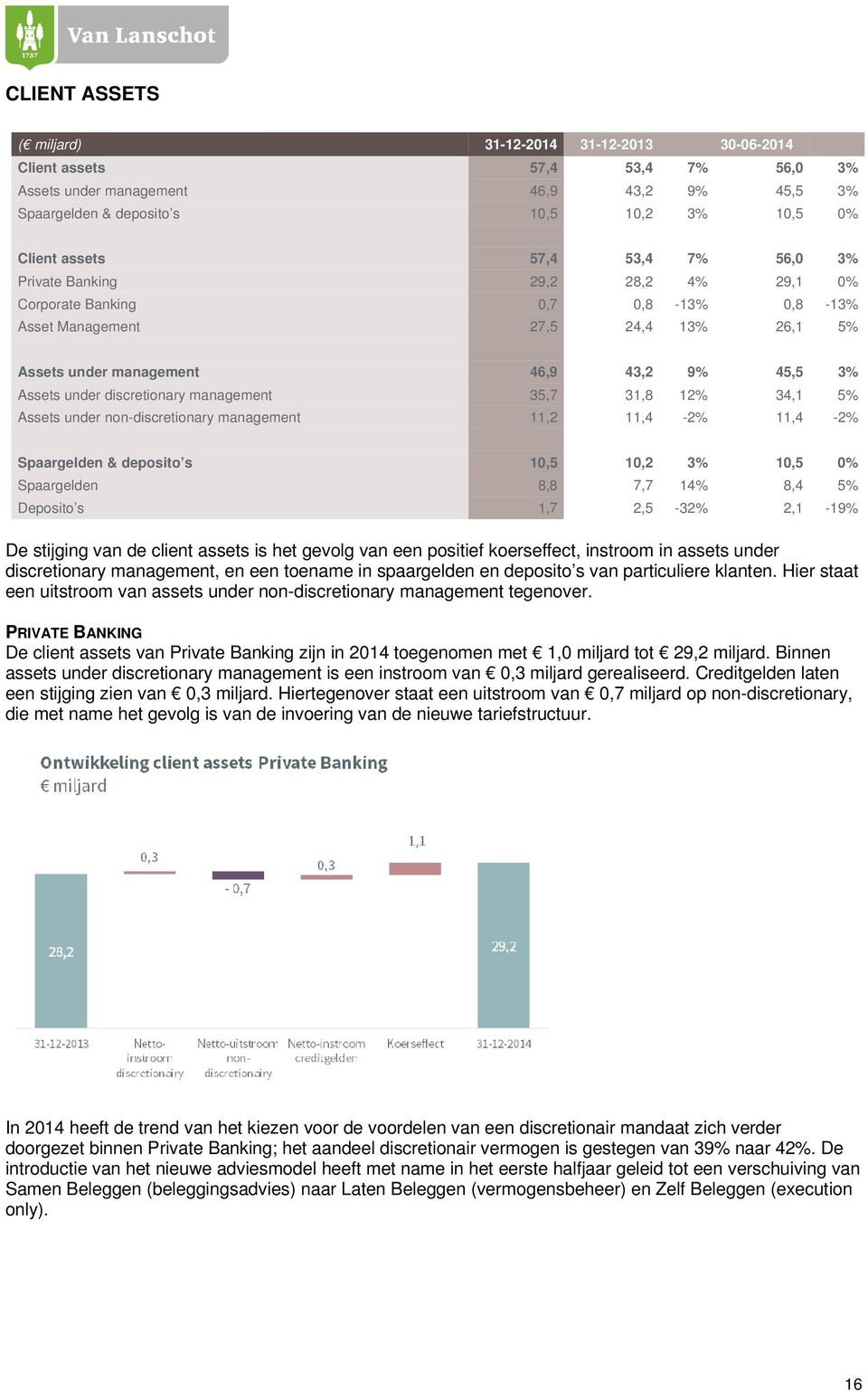 discretionary management 35,7 31,8 12% 34,1 5% Assets under non-discretionary management 11,2 11,4-2% 11,4-2% Spaargelden & deposito s 10,5 10,2 3% 10,5 0% Spaargelden 8,8 7,7 14% 8,4 5% Deposito s
