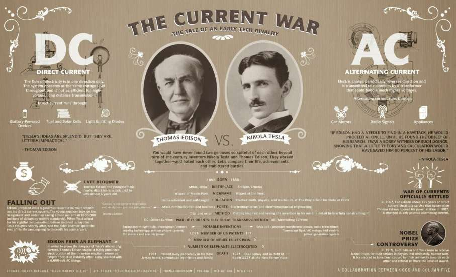 CONCEPT TER DISCUSSIE Again a war of currents?