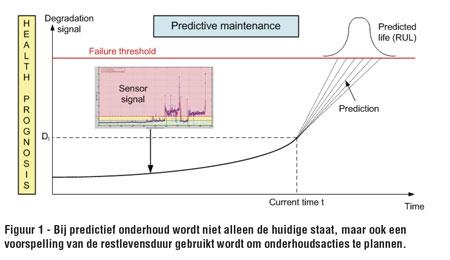 Digitale sensoren Kalibratie gegevens, evaluatie en sensorstatus worden direct in de sensor