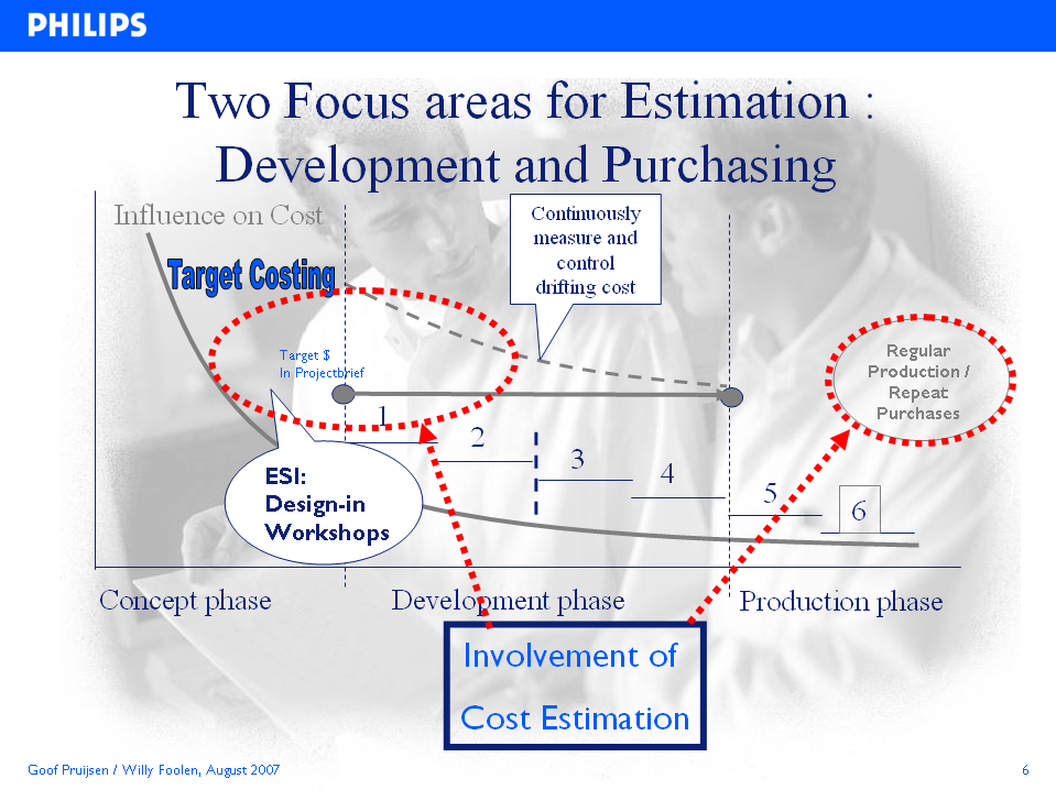 Synopsis: the Value of Cost Estimating for Cost Management. Agenda: 1. How we used to address costs (not) 2. Change to Target Costing 3. Role of Cost Estimation for target costing 4.