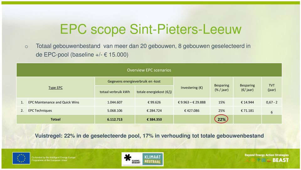 (% / jaar) Besparing ( / jaar) TVT (jaar) 1. EPC Maintenance and Quick Wins 1.044.607 99.626 9.963 29.888 15% 14.944 0,67-2 2. EPC Techniques 5.
