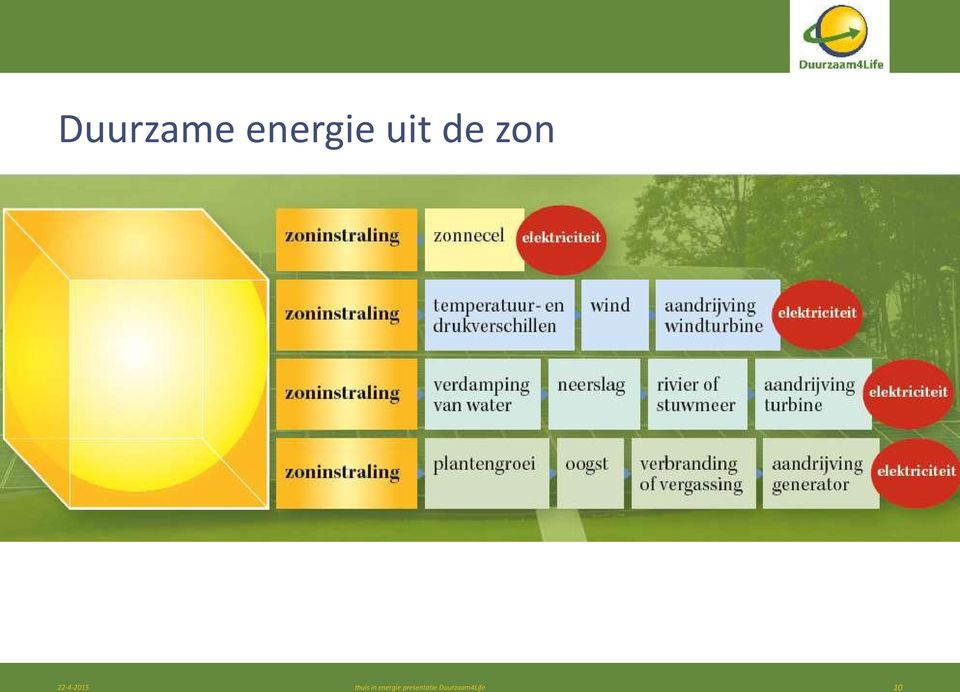 thuis in energie