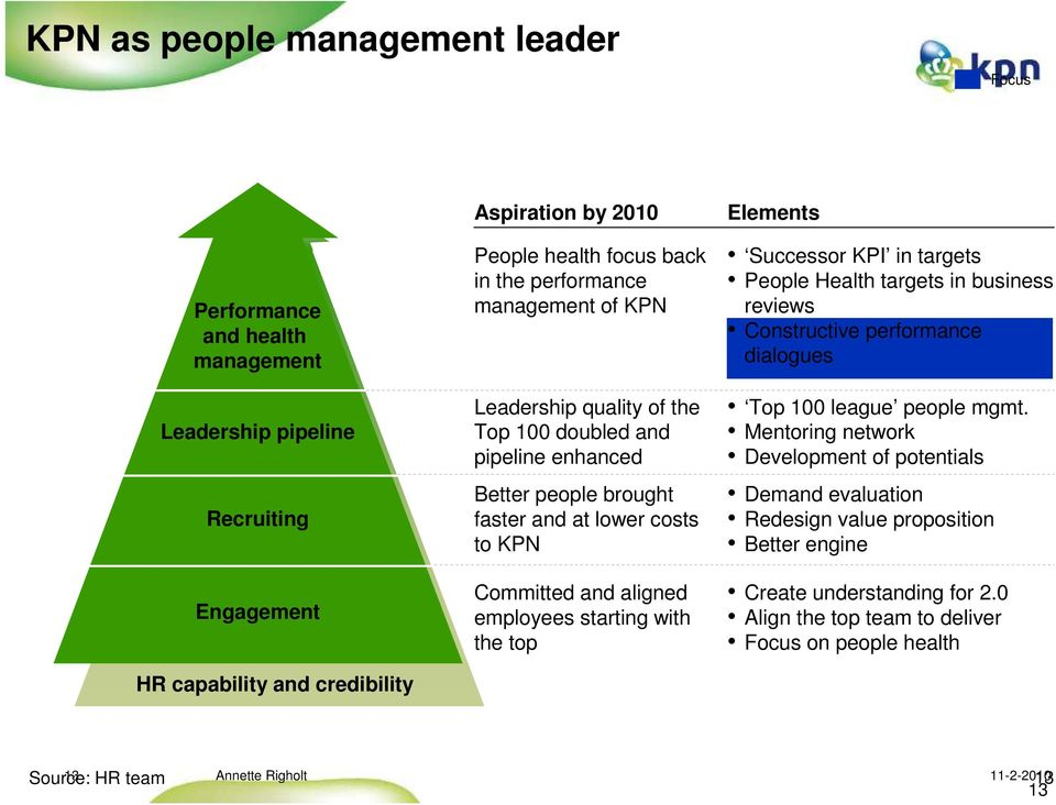 employees starting with the top Elements Successor KPI in targets People Health targets in business reviews Constructive performance dialogues Top 100 league people mgmt.