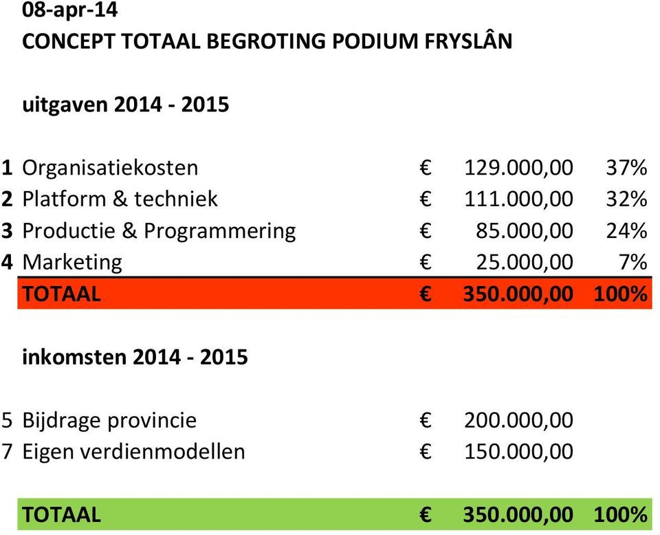 000,00 32% 3 Productie & Programmering 85.000,00 24% 4 Marketing 25.