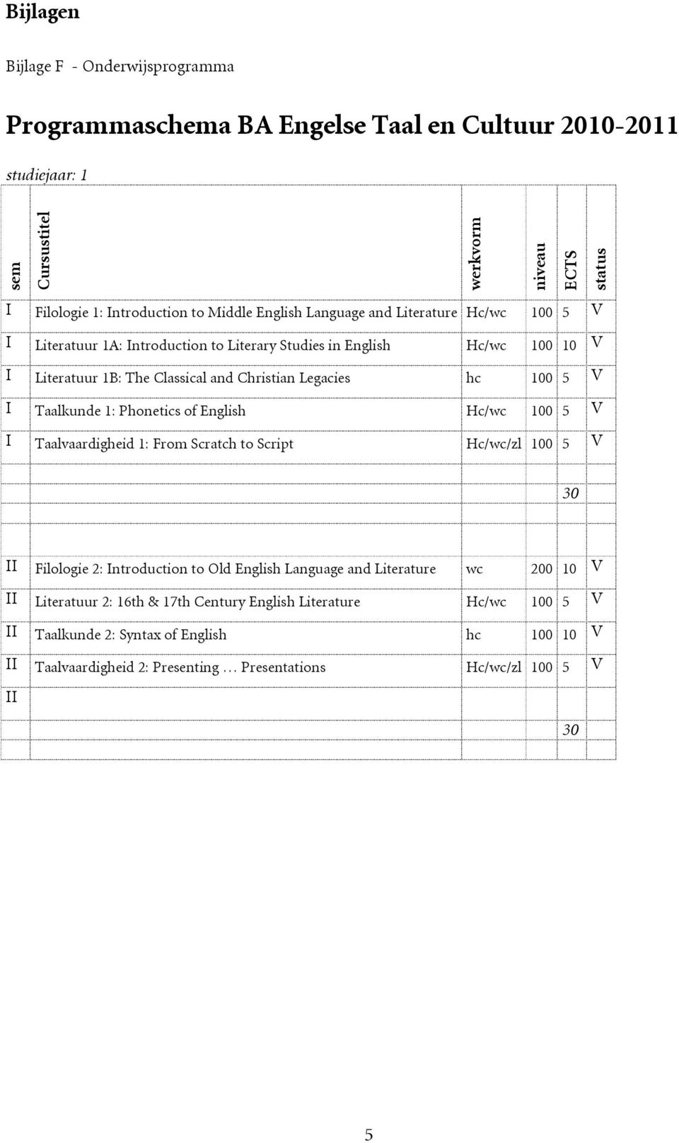 100 5 V I Taalkunde 1: Phonetics of English Hc/wc 100 5 V I Taalvaardigheid 1: From Scratch to Script Hc/wc/zl 100 5 V II Filologie 2: Introduction to Old English Language and Literature
