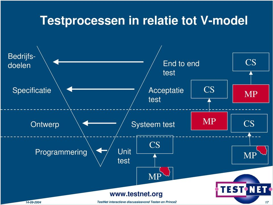 Systeem test MP CS Programmering Unit test CS MP MP