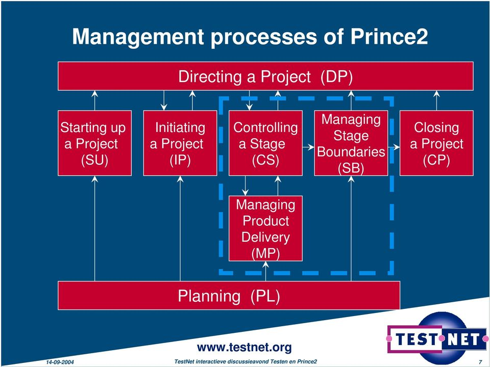 Stage Boundaries (SB) Closing a Project (CP) Managing Product Delivery