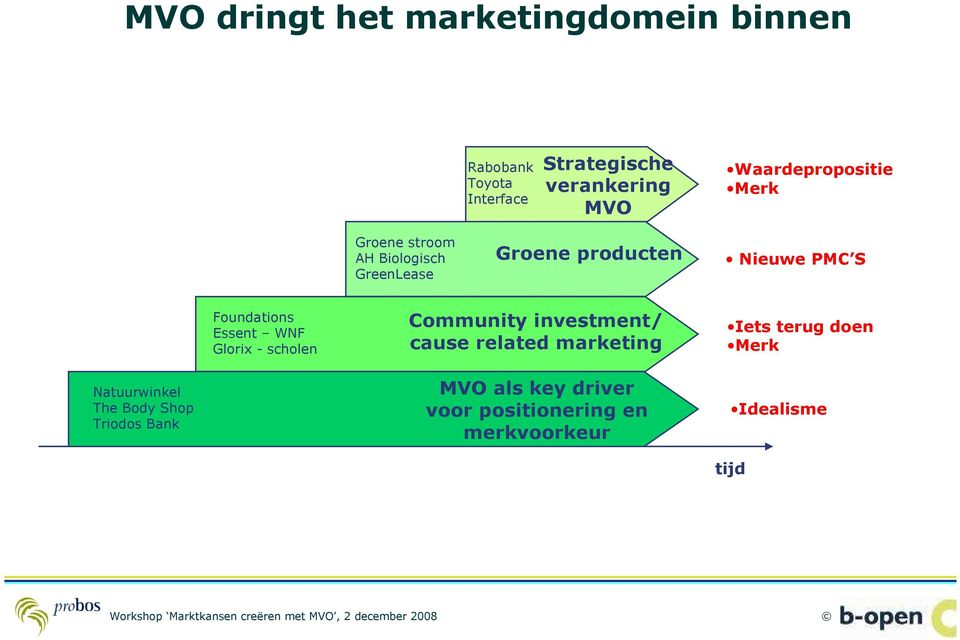 Foundations Essent WNF Glorix - scholen Community investment/ cause related marketing Iets terug