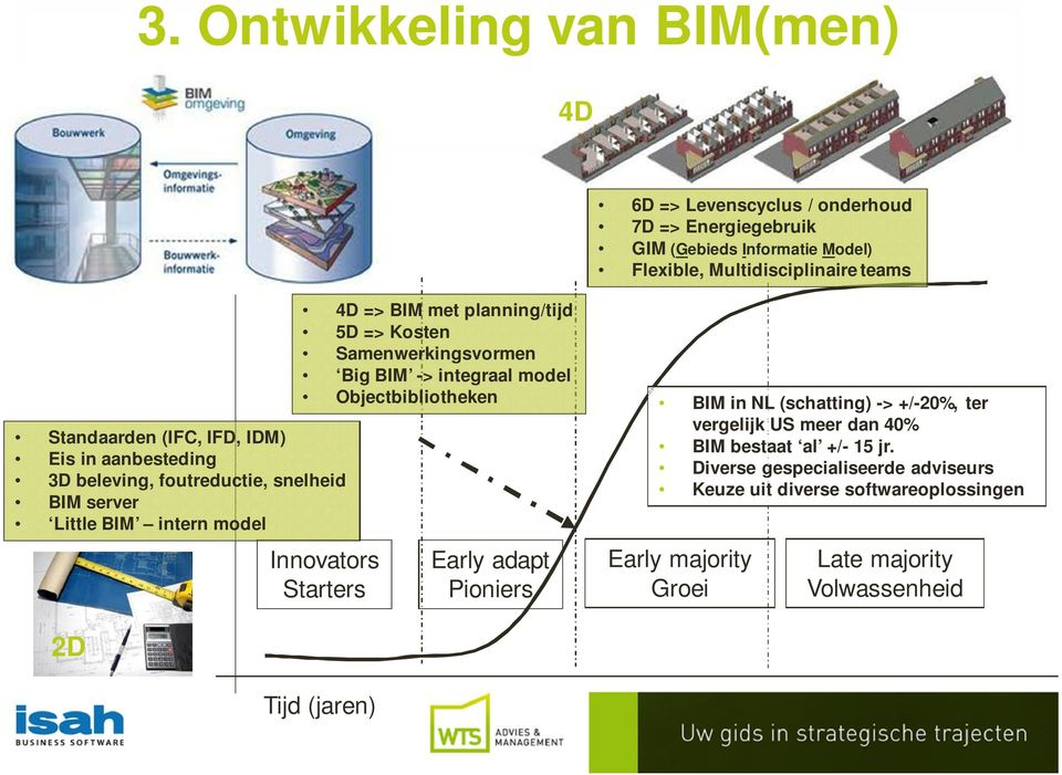 Multidisciplinaire teams 4D => BIM met planning/tijd 5D => Kosten Samenwerkingsvormen Big BIM -> integraal model Objectbibliotheken BIM in NL (schatting) ->