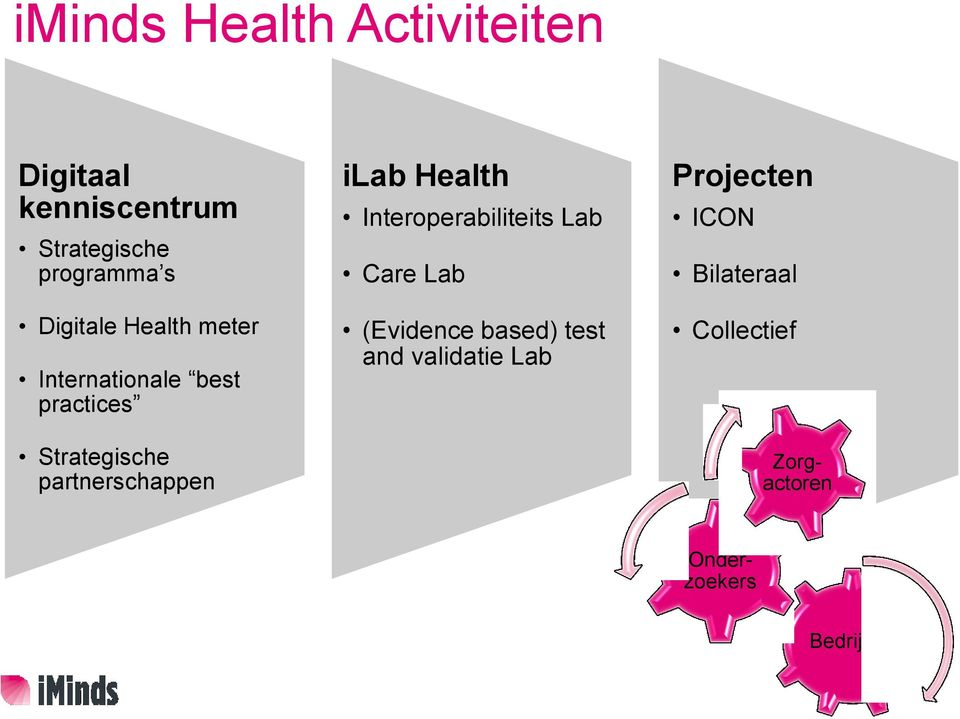 partnerschappen ilab Health Interoperabiliteits Lab Care Lab (Evidence based)