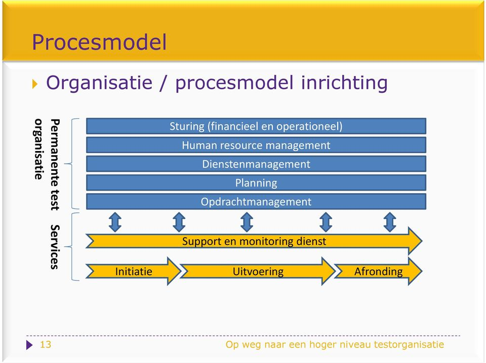 Dienstenmanagement Planning Opdrachtmanagement Support en monitoring dienst