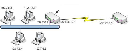 Routers Schakelelementen in het netwerk Bepaling optimaal pad Firewall, etc. Config-file voor dataflow Config file interface Ethernet0/0 ip address 192.7.6.