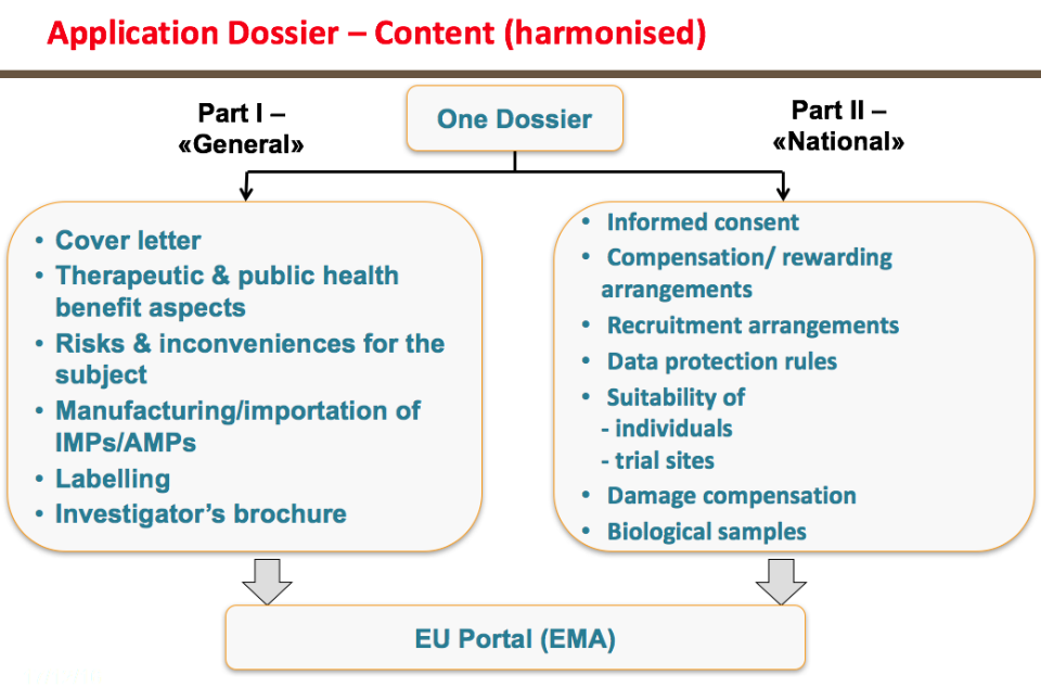 CTA Regulatory Procedure Dossier through common single portal, leading to one single assessment by concerned MSs (part 1, main dossier) Submission in 2 parts: part I common to all MS National matters