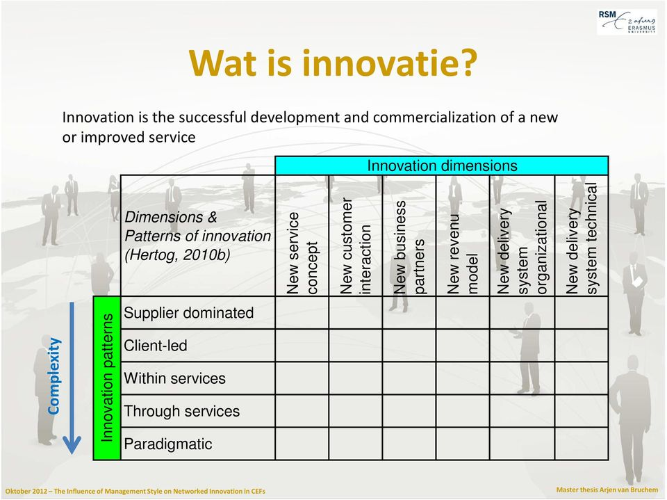 dimensions Dimensions & Patterns of innovation (Hertog, 2010b) New service concept New customer interaction