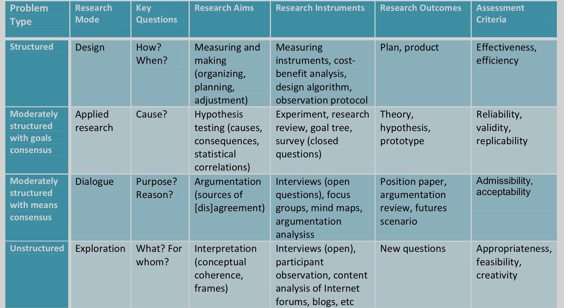 Linking questions,