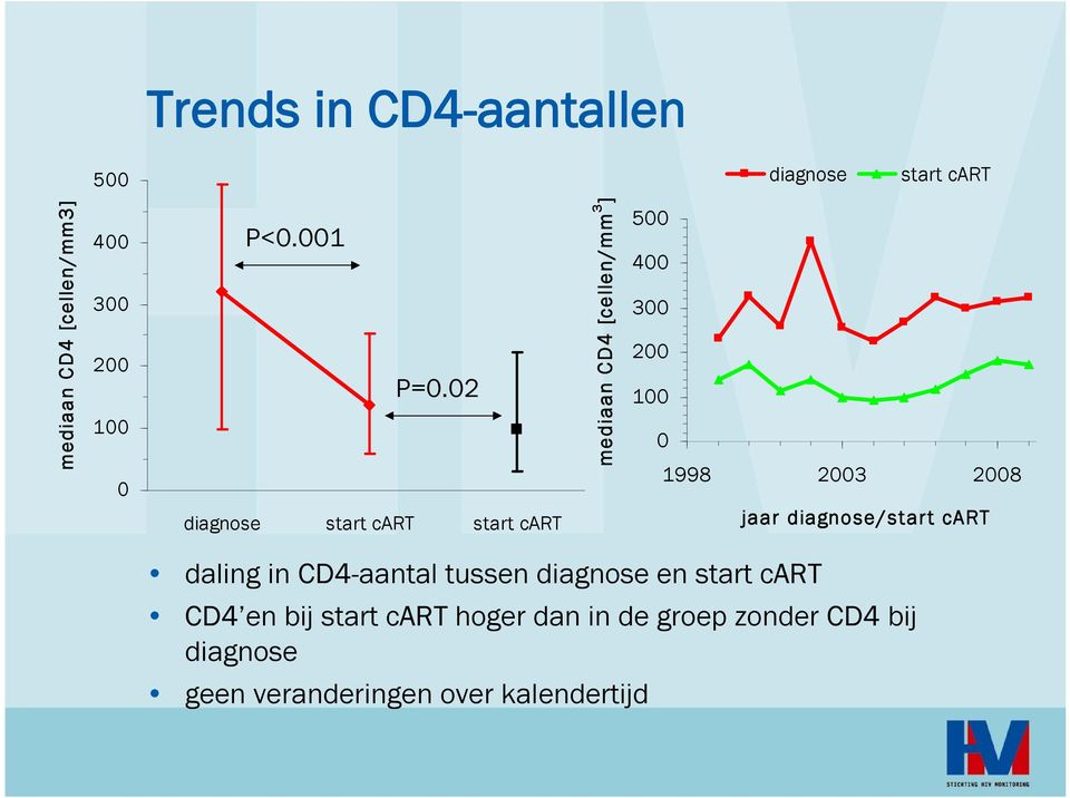 diagnose/start cart daling in CD4-aantal tussen diagnose en start cart CD4 en bij