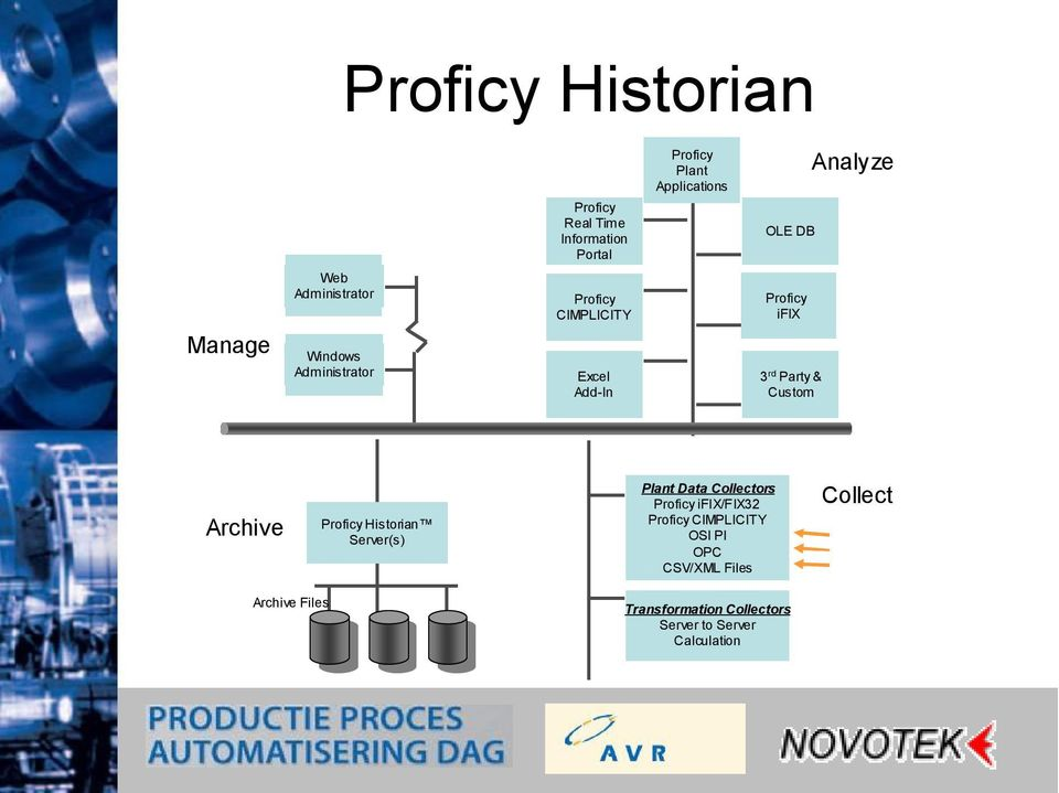 Analyze Archive Proficy Historian Server(s) Plant Data Collectors Proficy ifix/fix32 Proficy