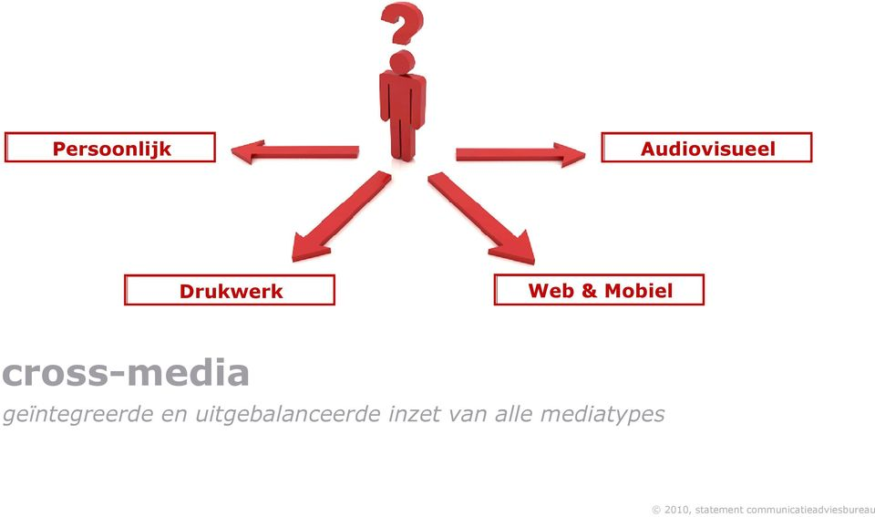 cross-media geïntegreerde en
