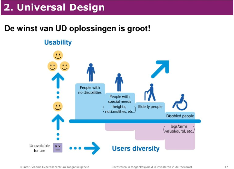 Usability Users diversity Enter, Vlaams