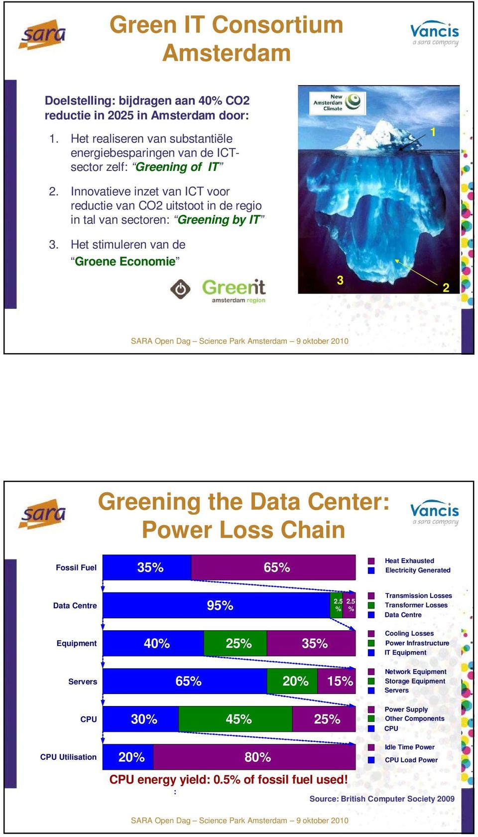 Het stimuleren van de Groene Economie 3 2 Greening the Data Center: Power Loss Chain Fossil Fuel 35% 65% Heat Exhausted Electricity Generated Data Centre 95% 2.5 2.