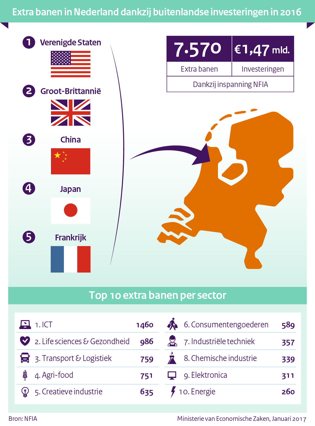 Infographic: Extra banen in Nederland
